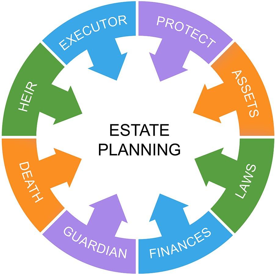Estate Planning in Northridge, Burbank, Inglewood